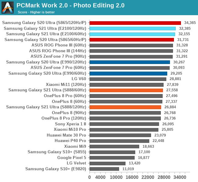 PCMark Work 2.0 - Photo Editing 2.0