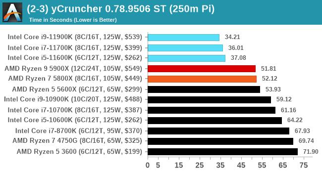 (2-3) yCruncher 0.78.9506 ST (250m Pi)