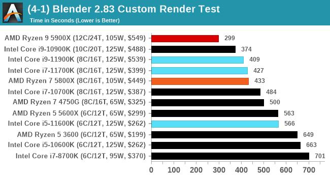 (4-1) Blender 2.83 Custom Render Test