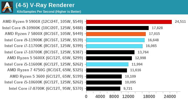 (4-5) V-Ray Renderer