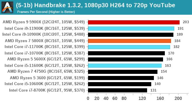 (5-1b) Handbrake 1.3.2, 1080p30 H264 to 720p YouTube