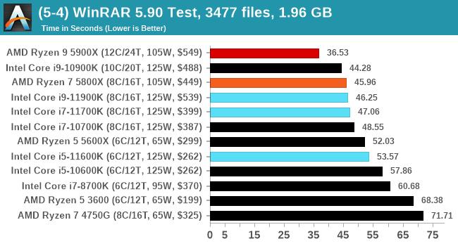 (5-4) WinRAR 5.90 Test, 3477 files, 1.96 GB