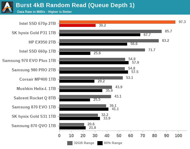 QD1 Burst IO Performance