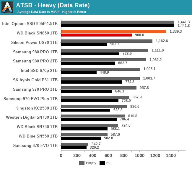 ATSB Heavy