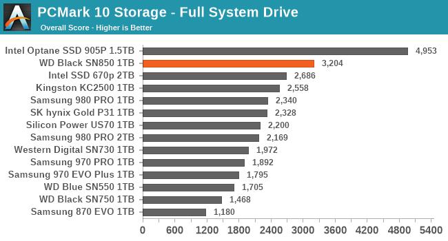 PCMark 10 Storage Traces