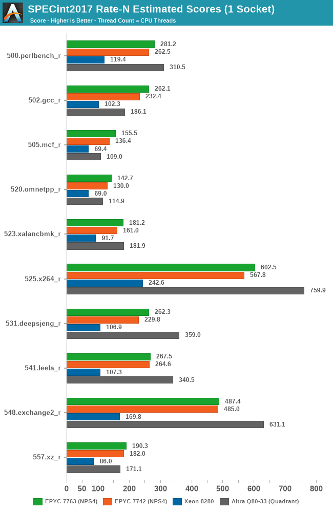 SPECint2017 Rate-N Estimated Scores (1 Socket)