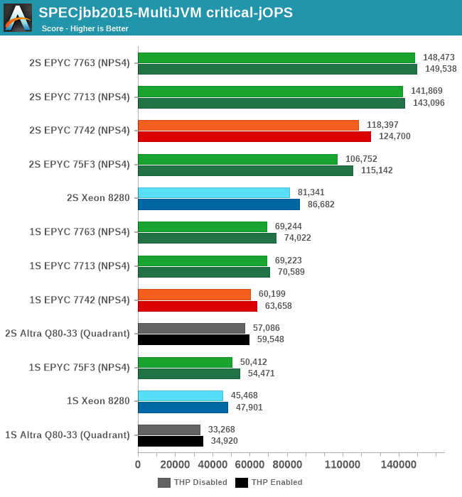 SPECjbb2015-MultiJVM critical-jOPS