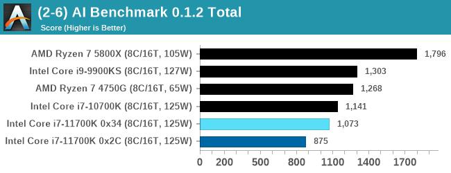 (2-6) AI Benchmark 0.1.2 Total