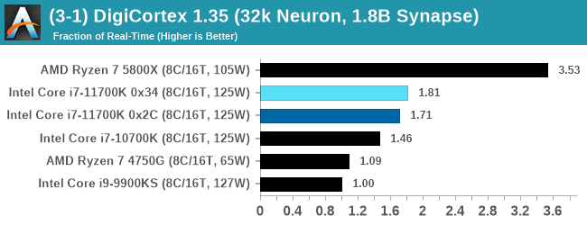 (3-1) DigiCortex 1.35 (32k Neuron, 1.8B Synapse)
