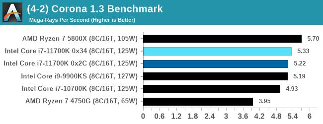 (4-2) Corona 1.3 Benchmark