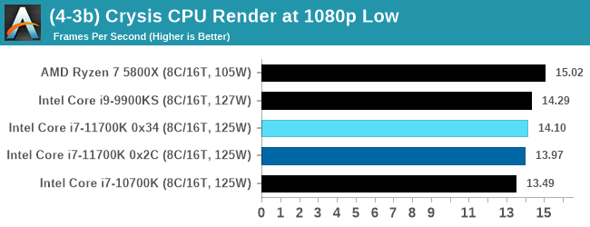 (4-3b) Crysis CPU Render at 1080p Low