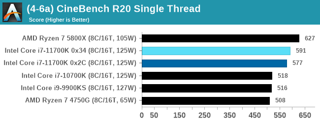 (4-6a) CineBench R20 Single Thread