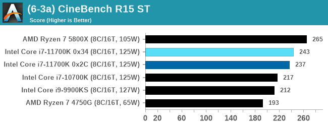 (6-3a) CineBench R15 ST
