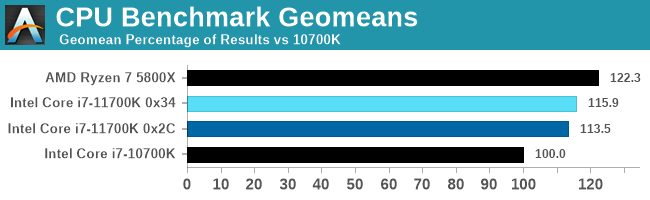 CPU Benchmark Geomeans