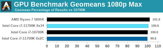 GPU Benchmark Geomeans 1080p Max