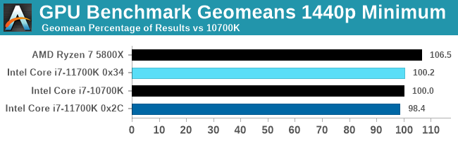 GPU Benchmark Geomeans 1440p Minimum