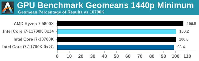GPU Benchmark Geomeans 1440p Minimum