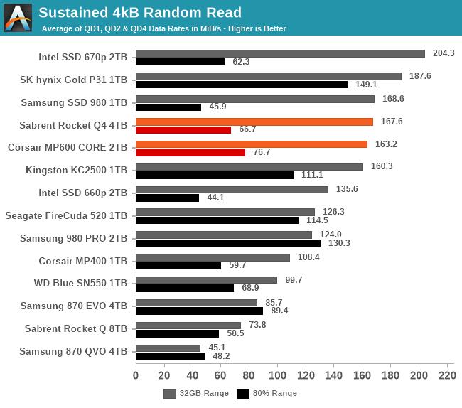 Sustained IO Performance