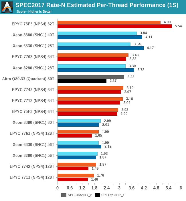 SPEC2017 Rate-N Estimated Per-Thread Performance (1S)