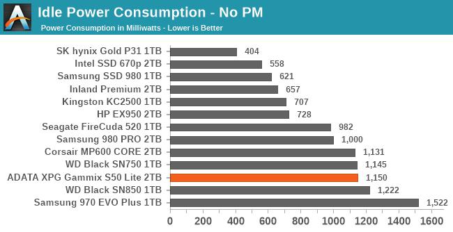 Idle Power Consumption - No PM