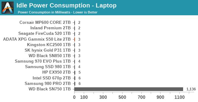 Idle Power Consumption - Laptop