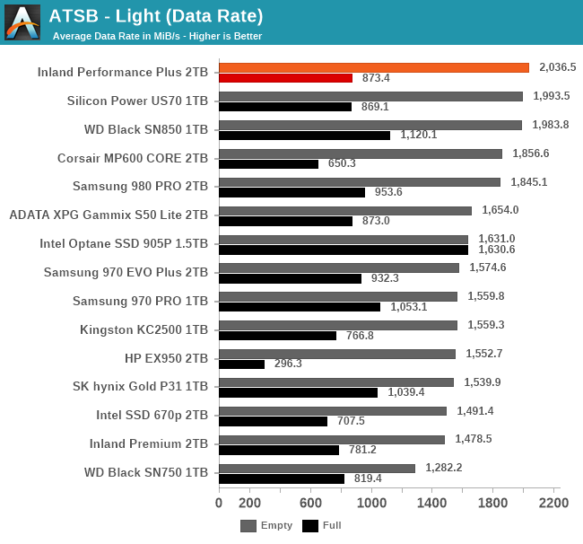 ATSB Light