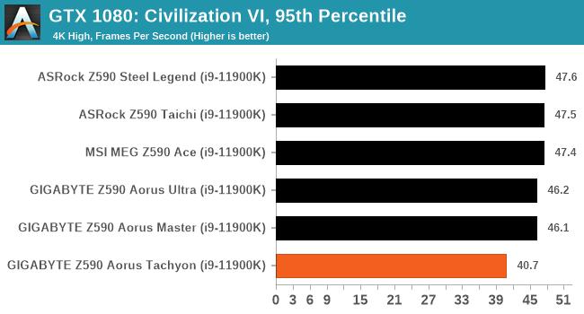 GTX 1080: Civilization VI, 95th Percentile