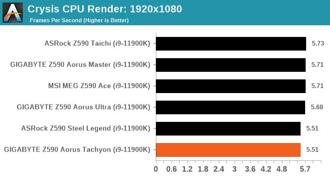 Crysis CPU Render: 1920x1080