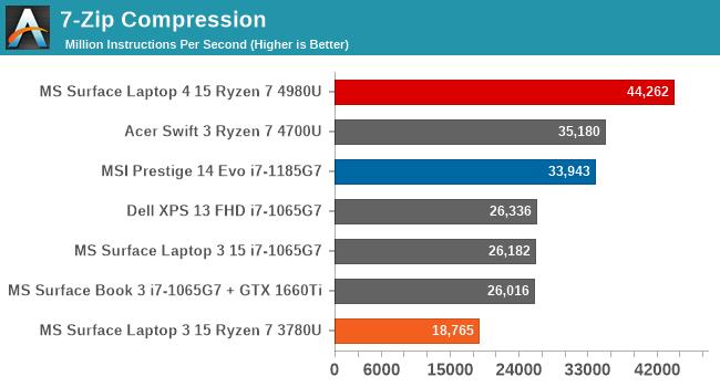 7-Zip Compression