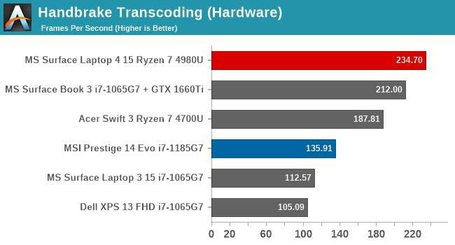 Handbrake Transcoding (Hardware)