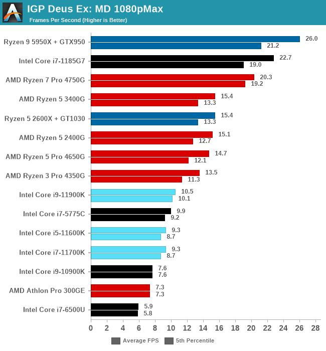 IGP Deus Ex: MD 1080pMax