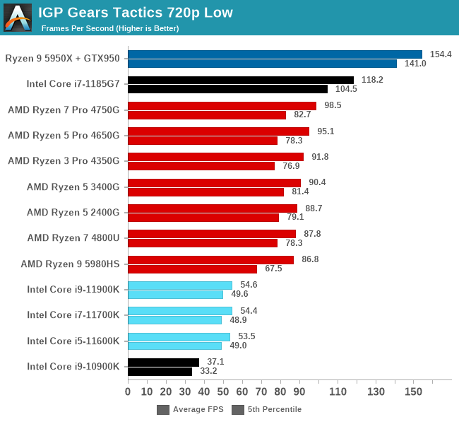 IGP Gears Tactics 720p Low