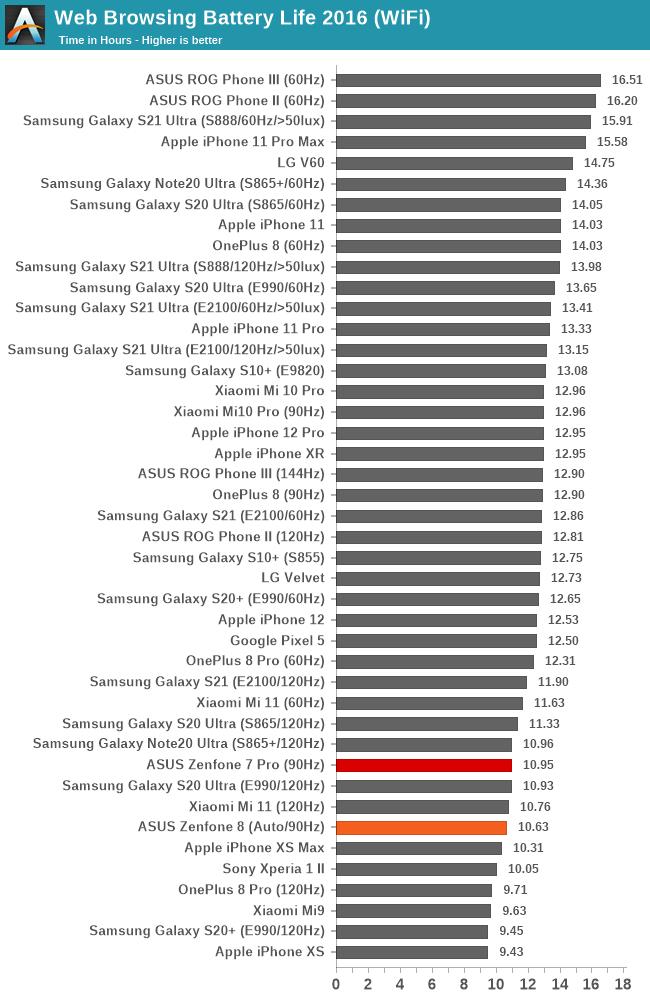 Web Browsing Battery Life 2016 (WiFi)