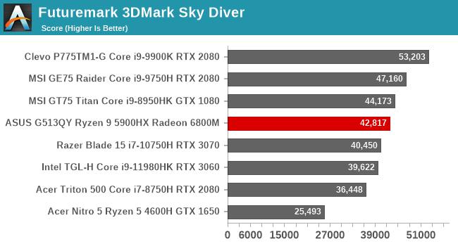 Futuremark 3DMark Sky Diver