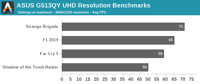 ASUS G513QY UHD Resolution Benchmarks
