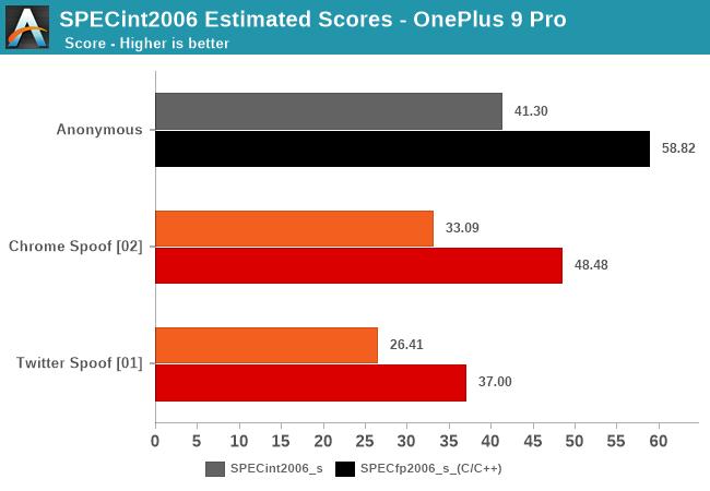SPECint2006 Estimated Scores - OnePlus 9 Pro