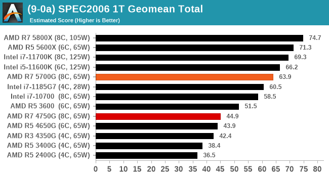 (9-0a) SPEC2006 1T Geomean Total