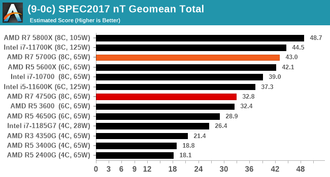 (9-0c) SPEC2017 nT Geomean Total