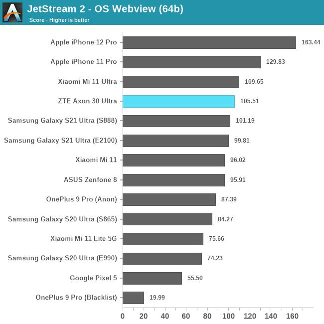 JetStream 2 - OS Webview (64b)
