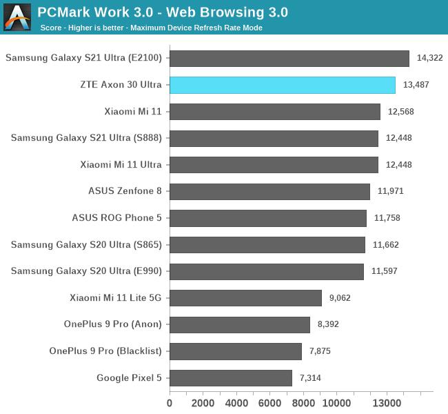 PCMark Work 3.0 - Web Browsing 3.0
