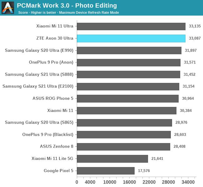 PCMark Work 3.0 - Photo Editing