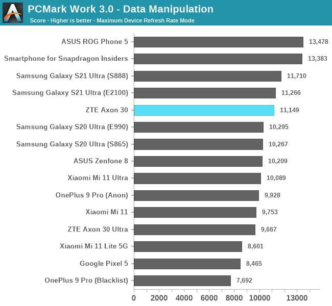 PCMark Work 3.0 - Data Manipulation