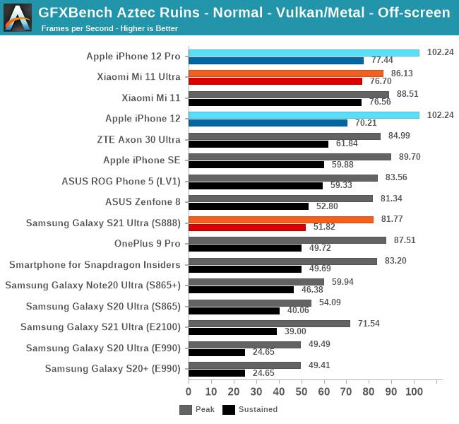GFXBench Aztec Ruins - Normal - Vulkan/Metal - Off-screen