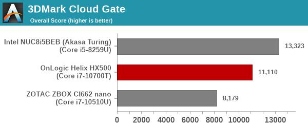 UL 3DMark Cloud Gate Score