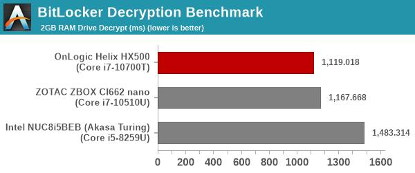 BitLocker Decryption Benchmark
