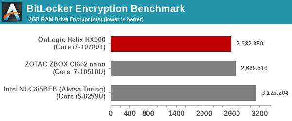 BitLocker Encryption Benchmark