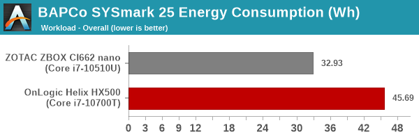 SYSmark 25 - Overall Energy Consumption