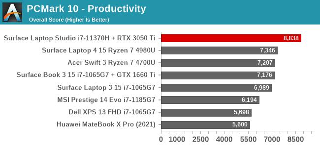 PCMark 10 - Productivity