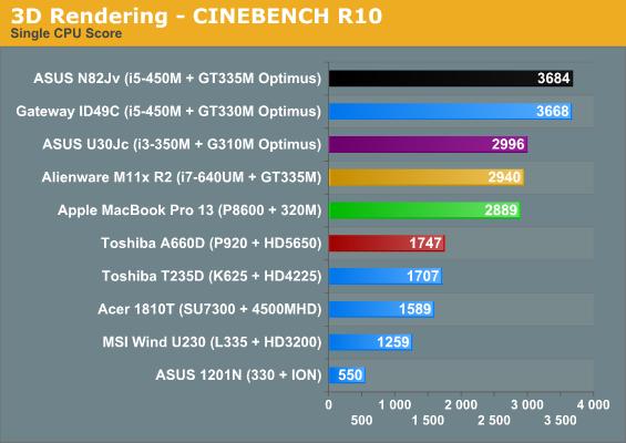3D Rendering—CINEBENCH R10