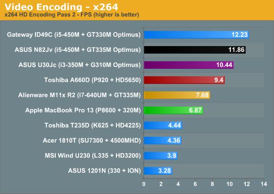 Video Encoding—x264